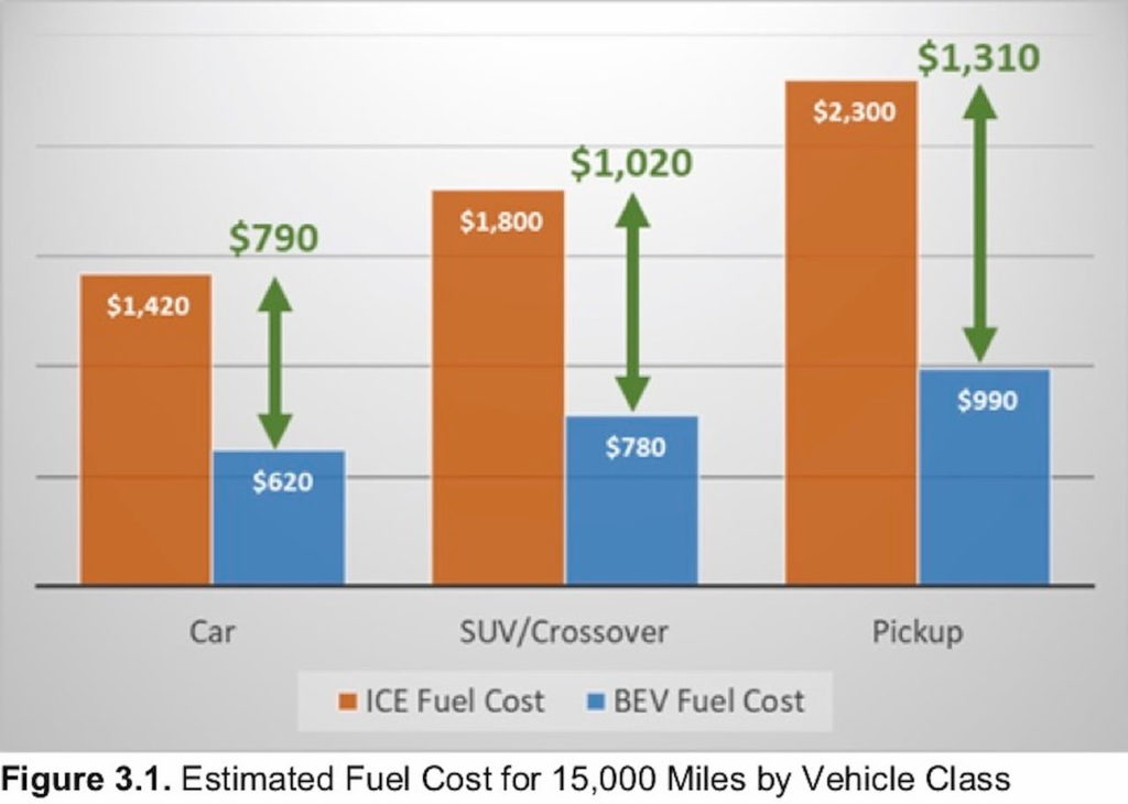 Consumer Reports EV ownership cost 15,000 miles