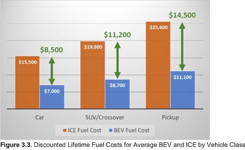 Consumer Reports EV ownership cost lifetime