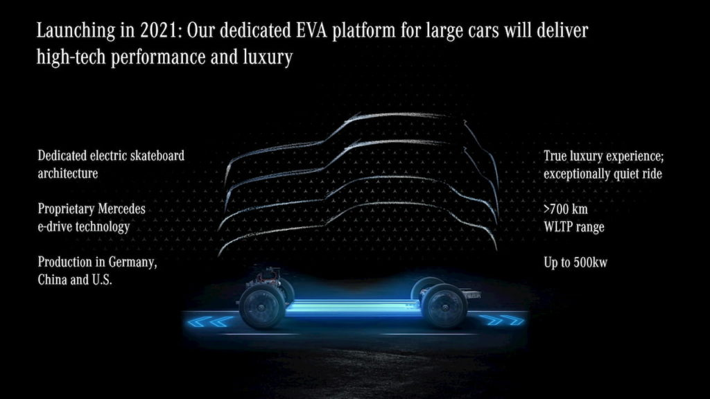 Mercedes-Benz EVA platform that will underpin the EQS SUV