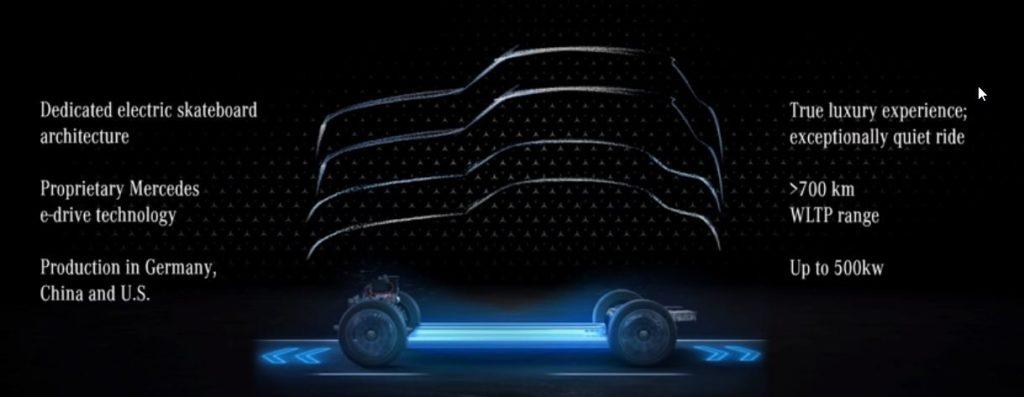 Mercedes EVA platform