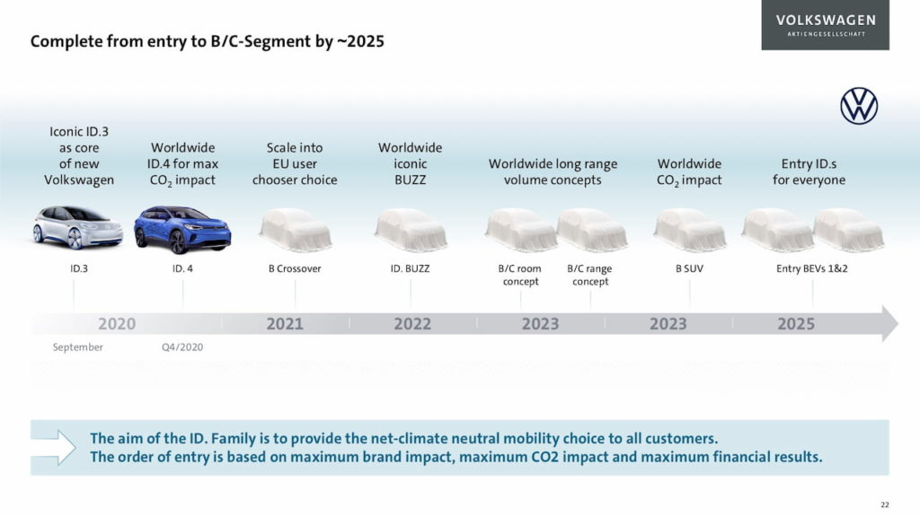 Volkswagen ID. electric car pipeline