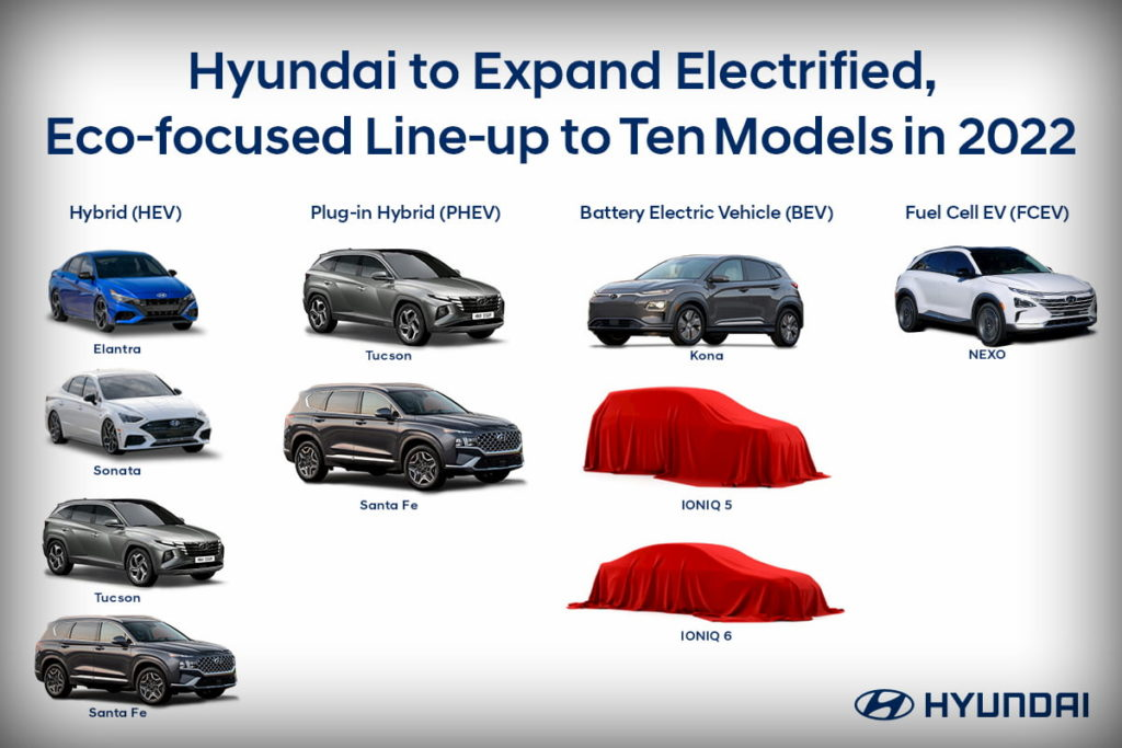 Hyundai electric cars hybrid plug-in hybrid models USA