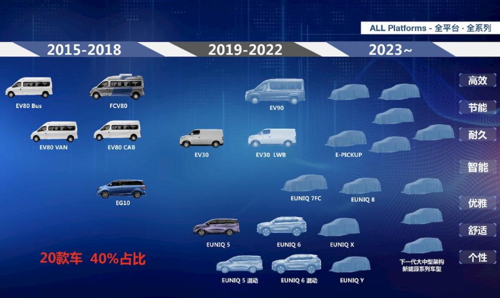 Maxus EV roadmap