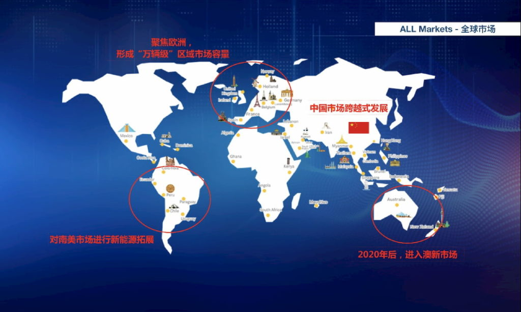 Maxus global markets