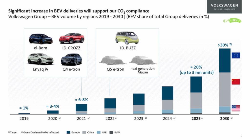 Volkswagen Group EV market sales