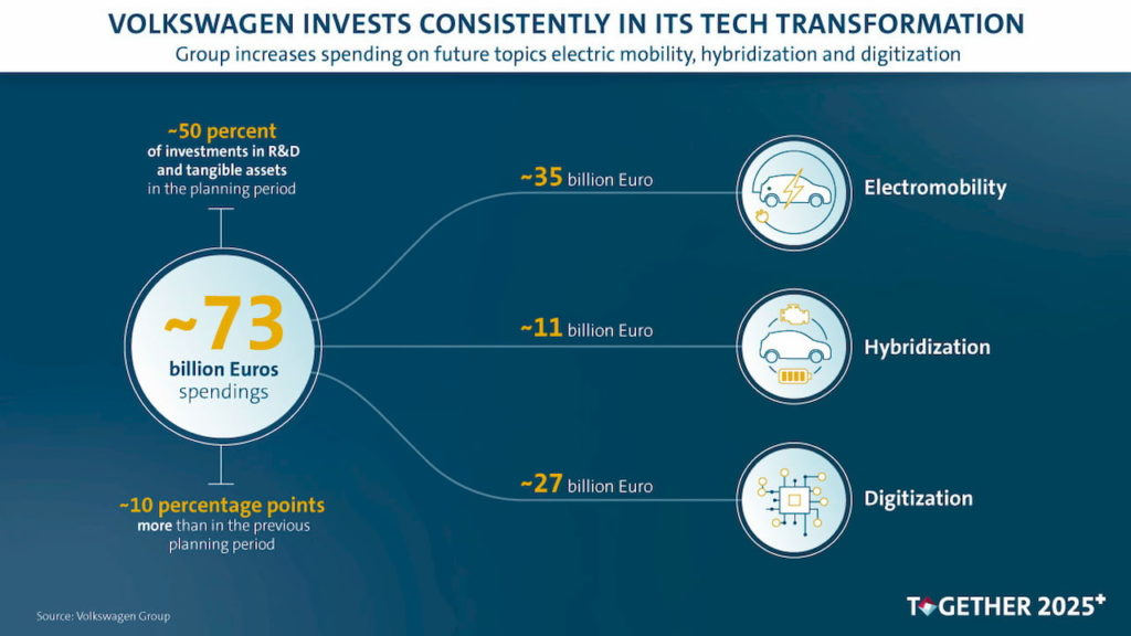 Volkswagen Group investments 2030