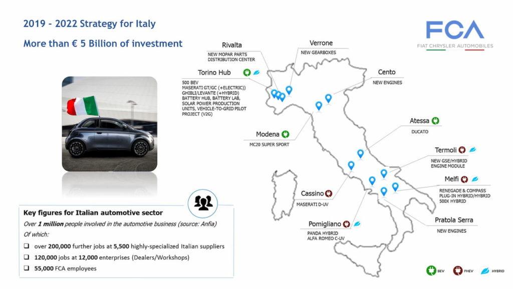 Fiat 2019-2022 Strategy Italy