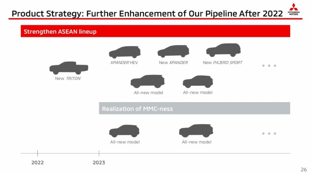MMC product pipeline that confirms 2022 release for the next-gen Mitsubishi Triton