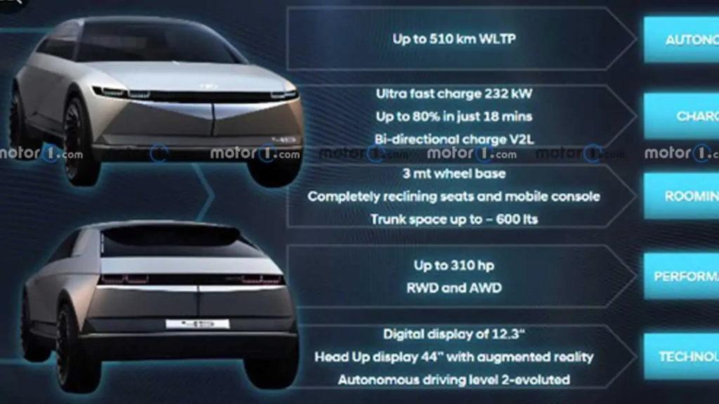 Hyundai Ioniq 5 specs presentation leak
