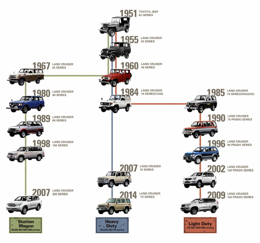 Toyota Land Cruiser history lineage old models