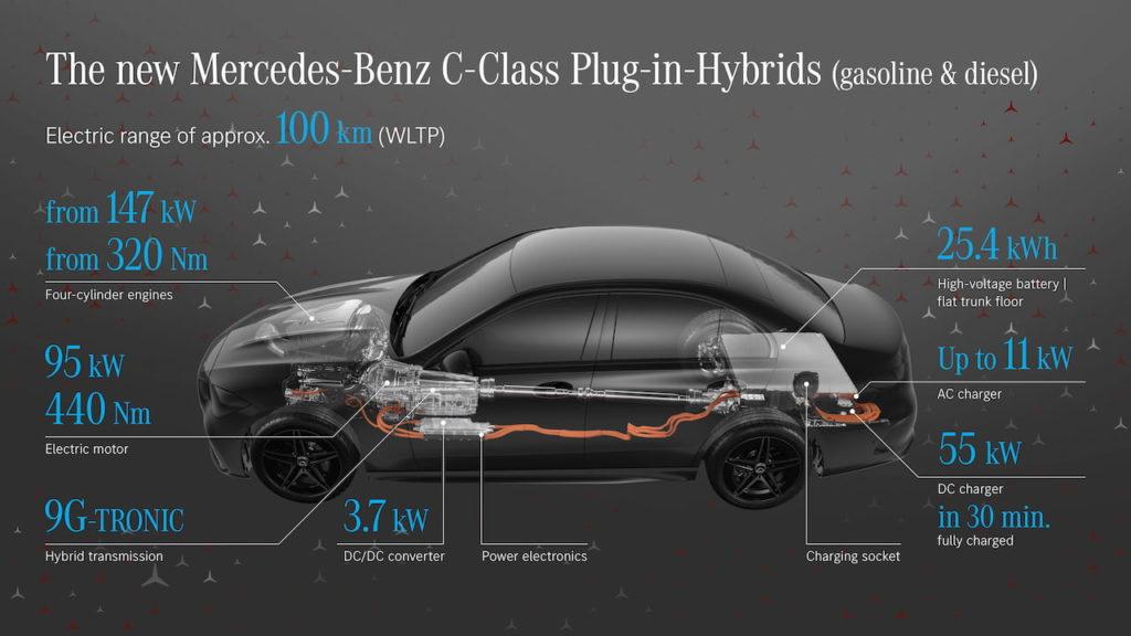 Mercedes plug-in hybrid specs