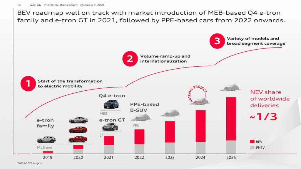 Audi EV roadmap