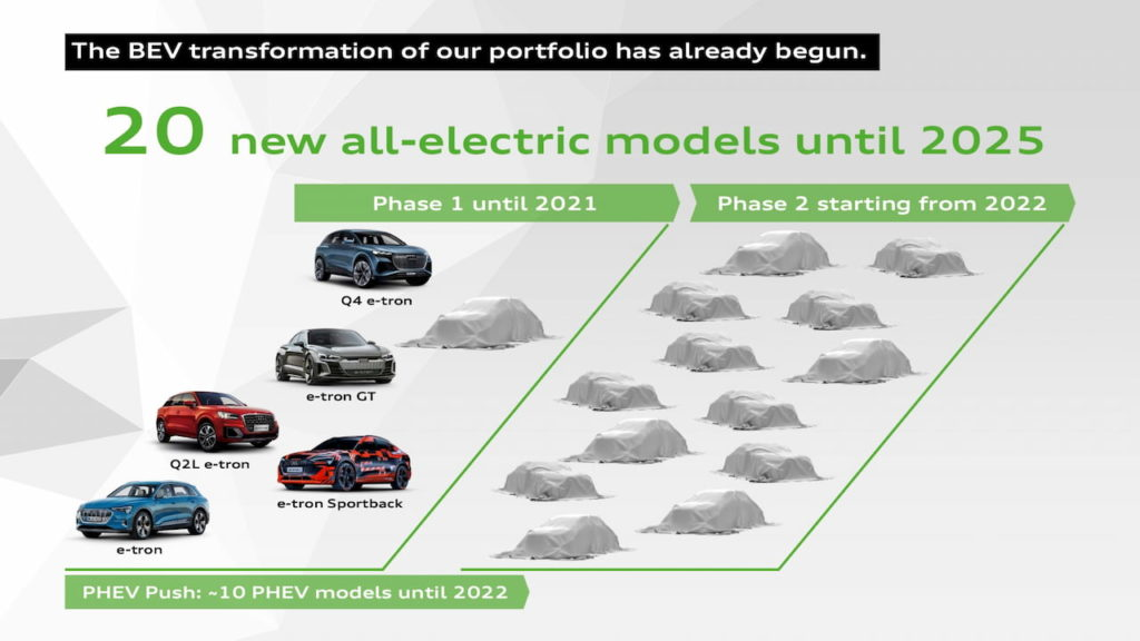Audi future EVs