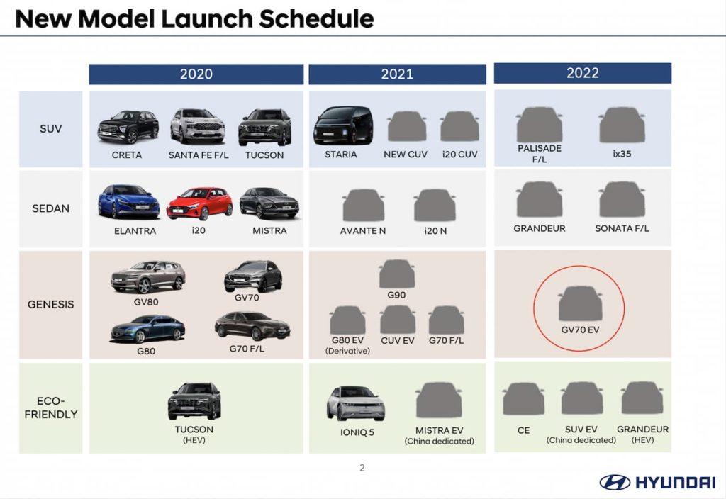 Genesis GV70 EV or Genesis GV70e confirmed for 2022 release