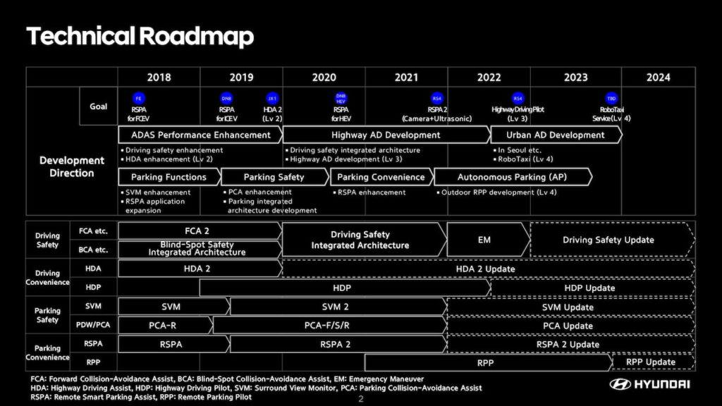 Hyundai Autonomous Driving Technical Roadmap