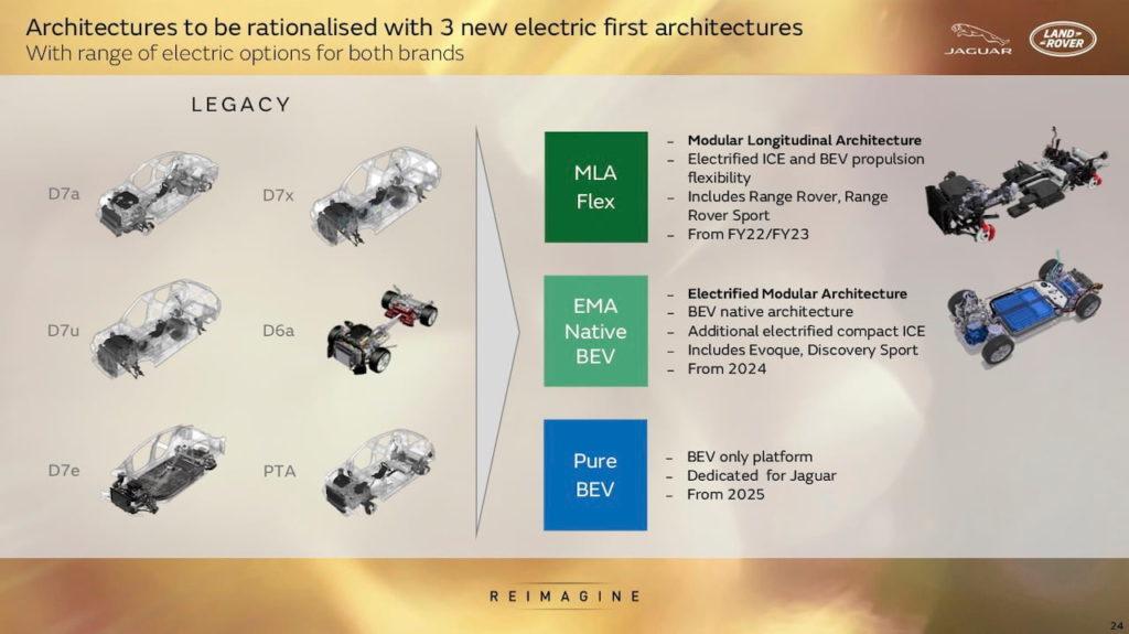 Jaguar Land Rover Reimagine platforms MLA EMA BEV