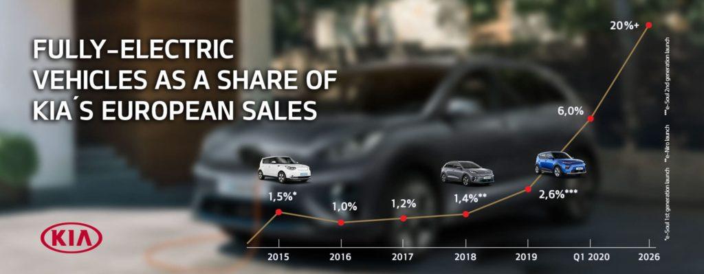 Kia Europe sales electric car forecast 2026