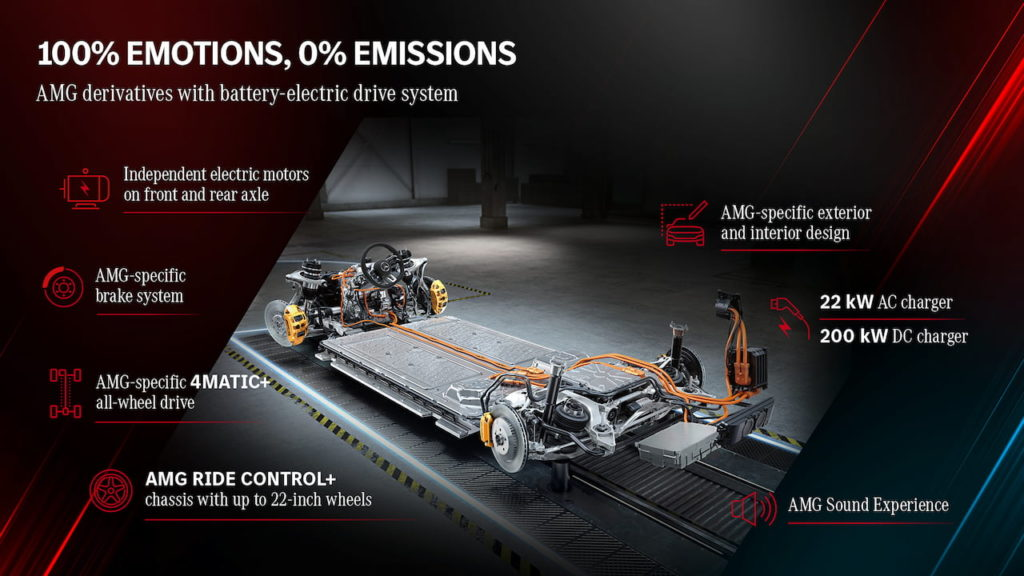 Mercedes-AMG EQ drivetrain that would support the Mercedes-AMG EQB