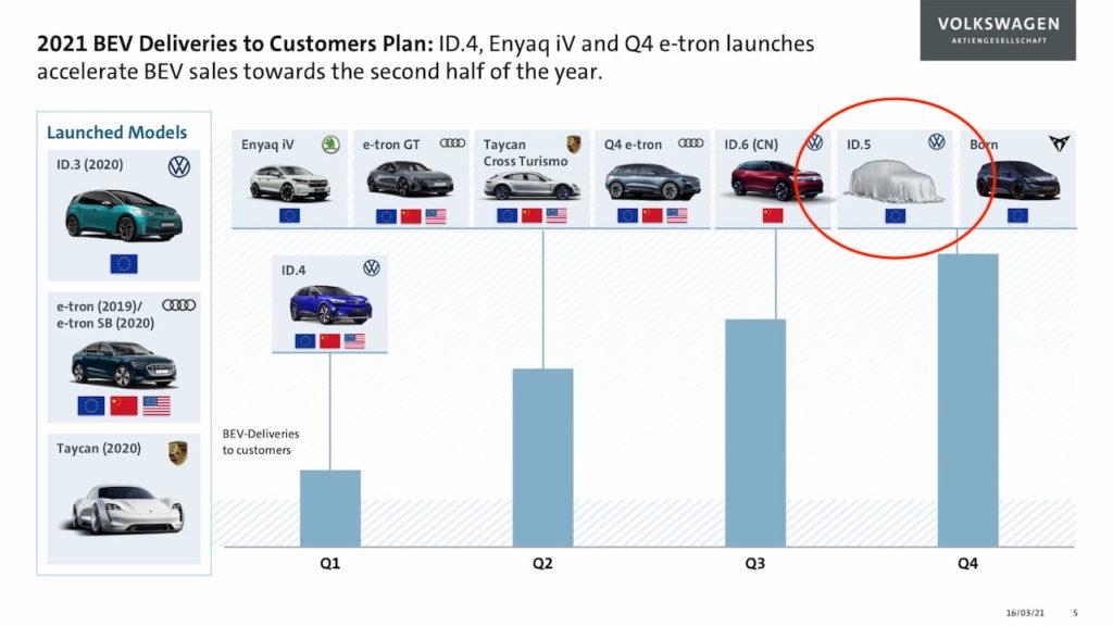 VW ID.5 release Q3 2021