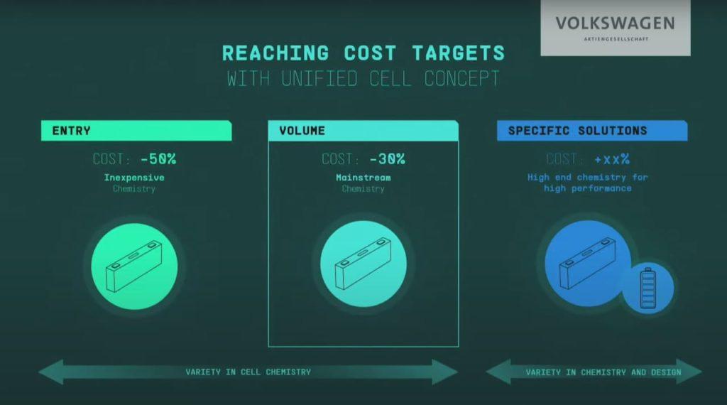 Volkswagen Group LFP-battery cost advantage