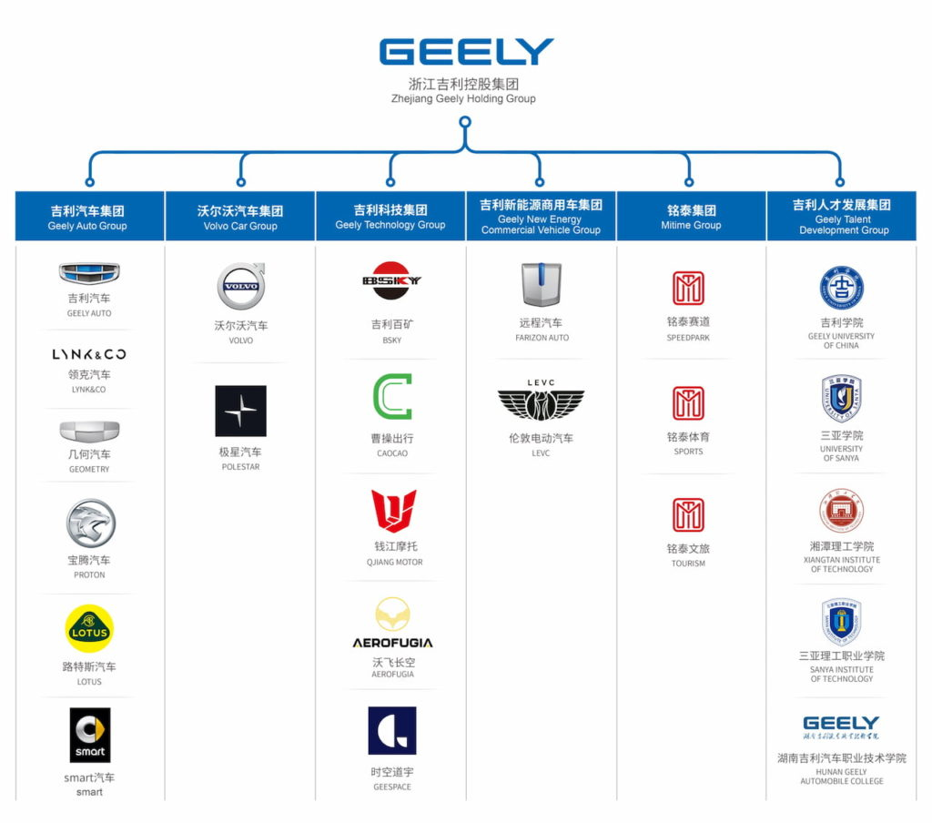 Zhejiang Geely Holding Group structure
