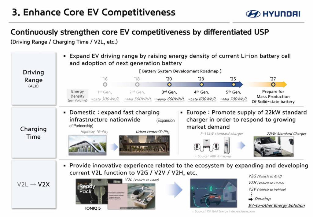 Hyundai EV battery technology roadmap