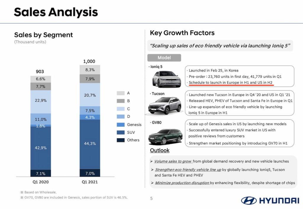 Hyundai Ioniq 5 US release date