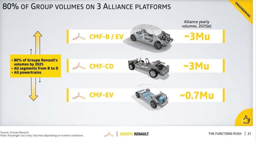 Renault CMF-B EV platform