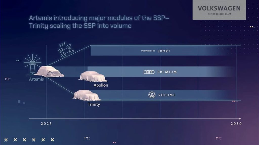 Audi Artemis VW Trinity Audi Apollon release date