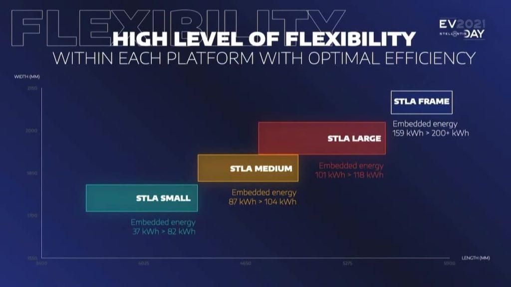 Stellantis STLA platform battery packs