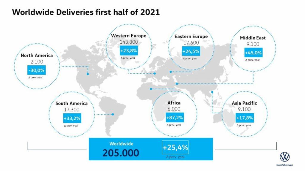 Volkswagen Commercial Vehicles sales H1 2021