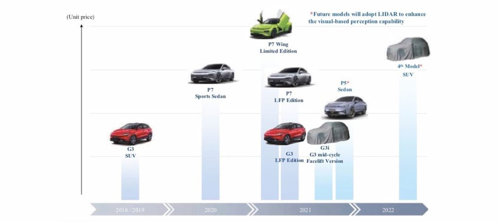 Xpeng SUV 2022 Xpeng product roadmap