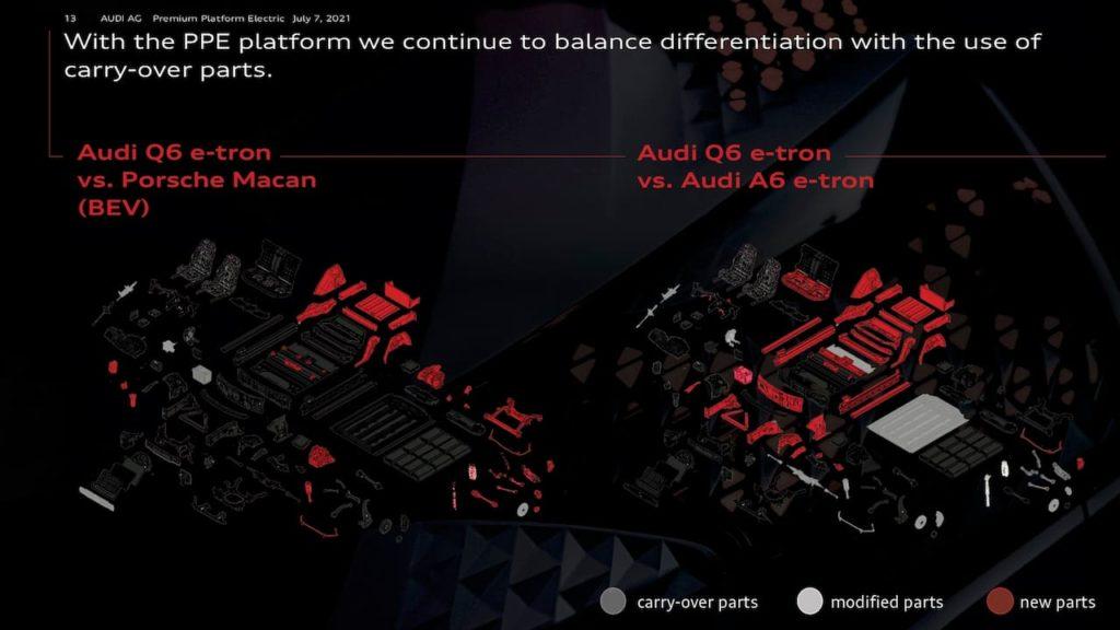 Audi Q6 e-tron Porsche Macan EV component sharing