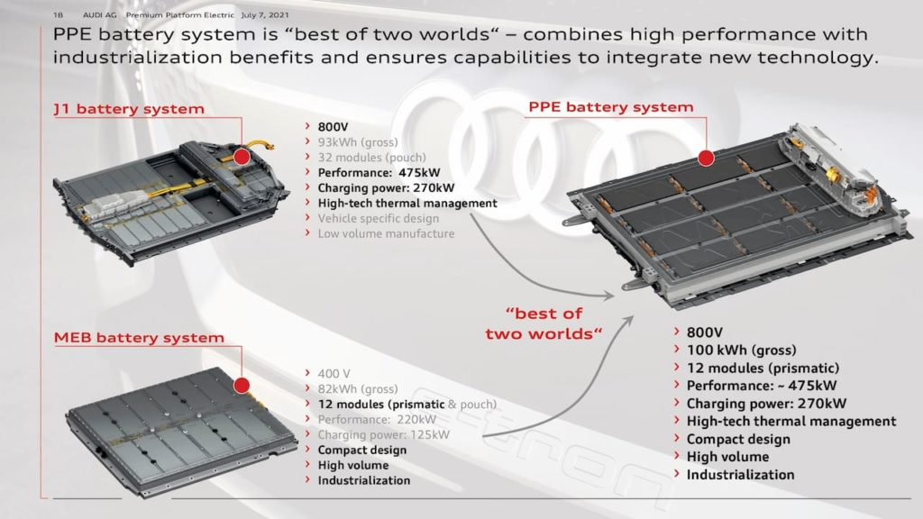 Audi Porsche PPE battery system