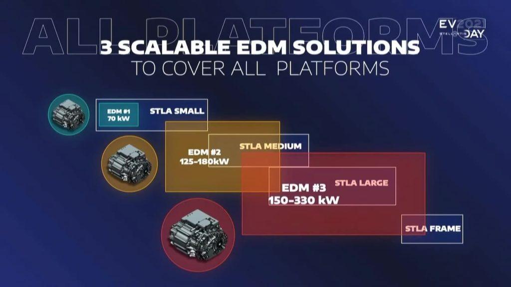 STLA platform EV powertrain outputs