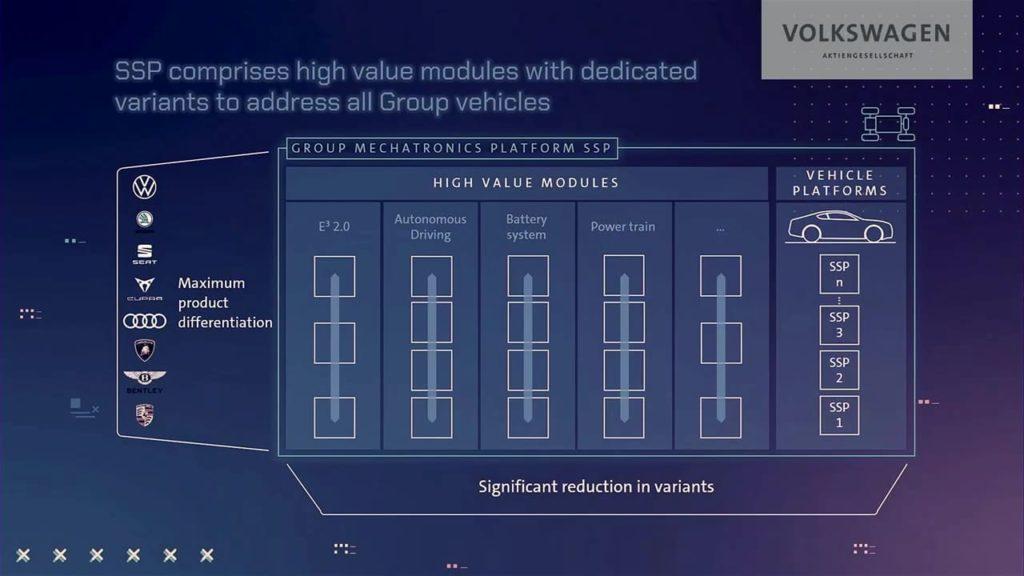 Volkswagen Group SSP modules